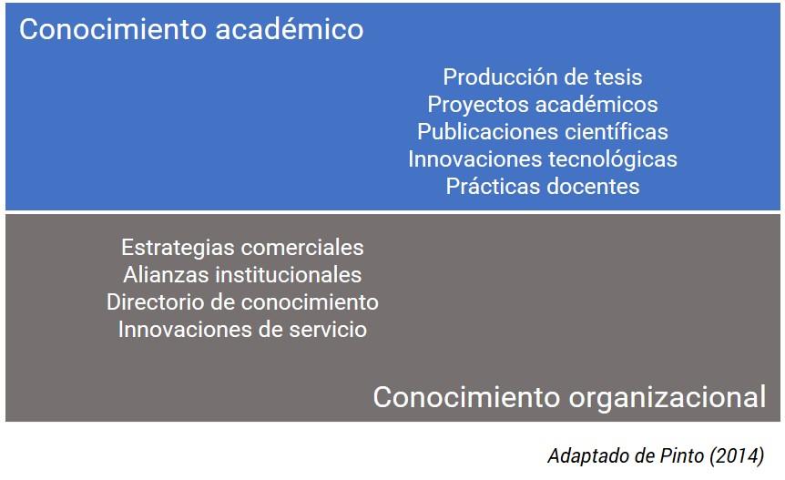 Dimensiones gestión de conocimiento HEI