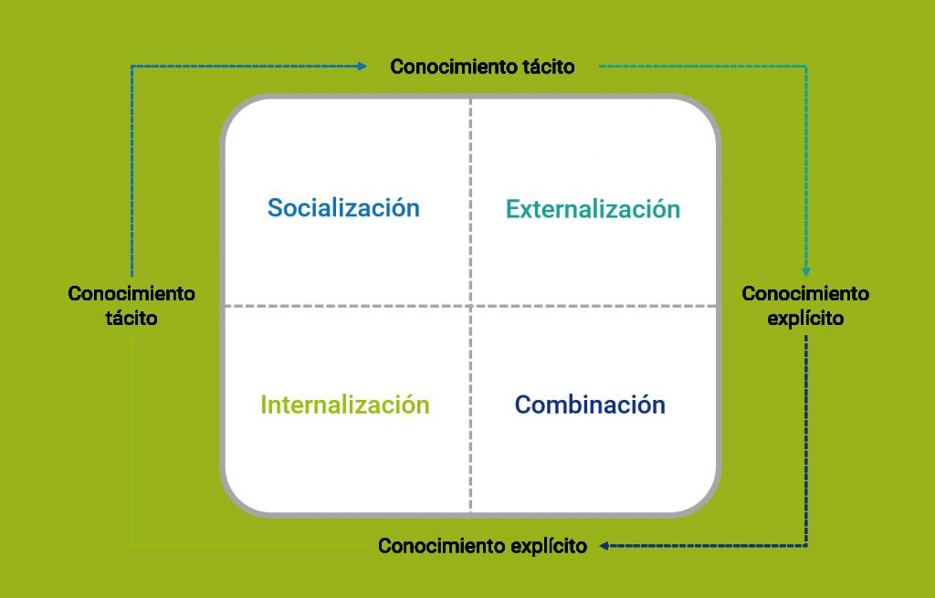Diagrama de cuatro procesos de gestión del conocimiento